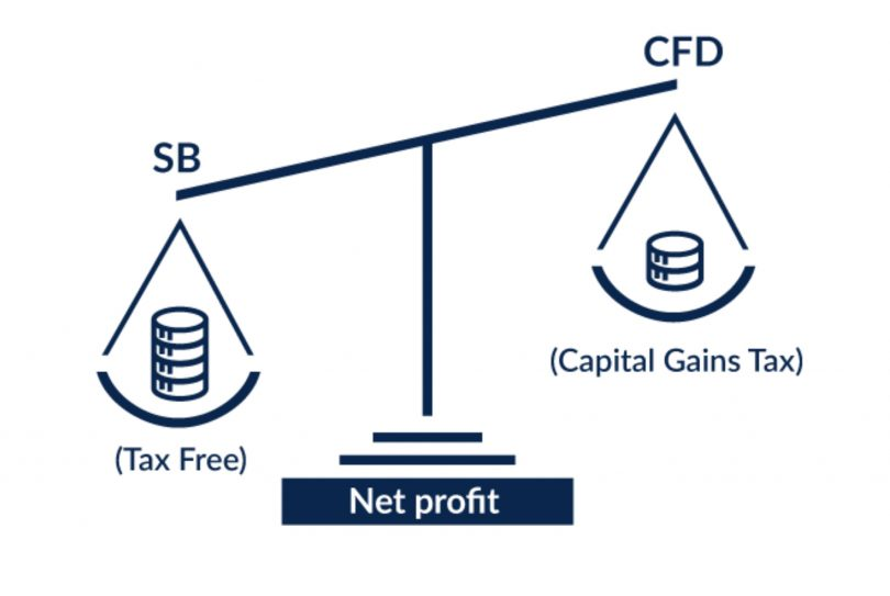 Financial spread betting and cfdsf nfl online betting sportsbook