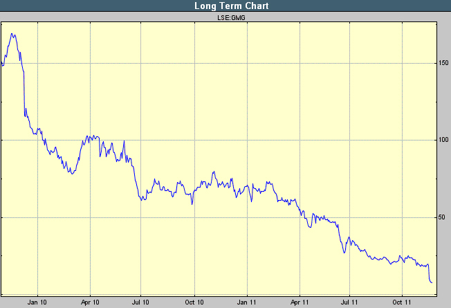 Game Group PLC Chart