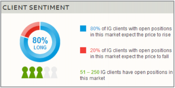 IG's Client Sentiment Indicator