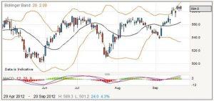 Trading HSBC Shares