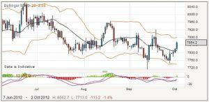Forex Spread Betting: USD/JPY