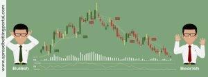 Managing Trades