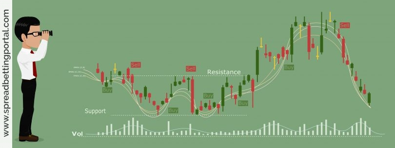 Problems with Technical Analysis