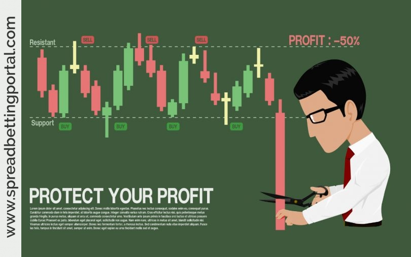Stop Loss Protect Profits