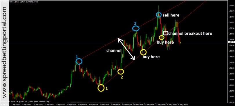 System Trading